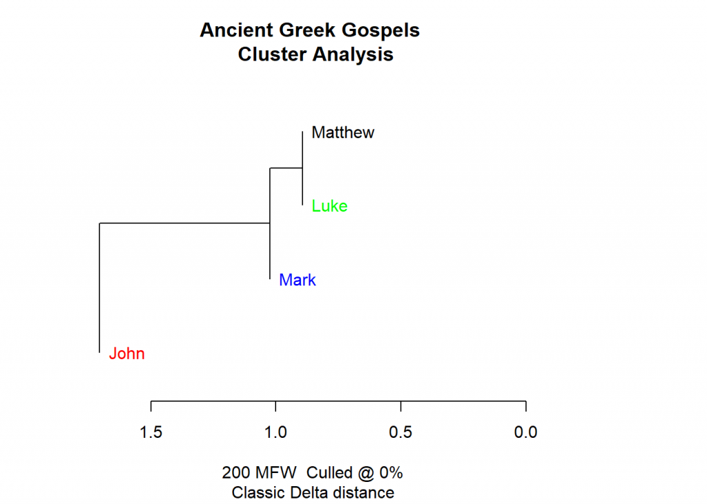 Clustering the Bible